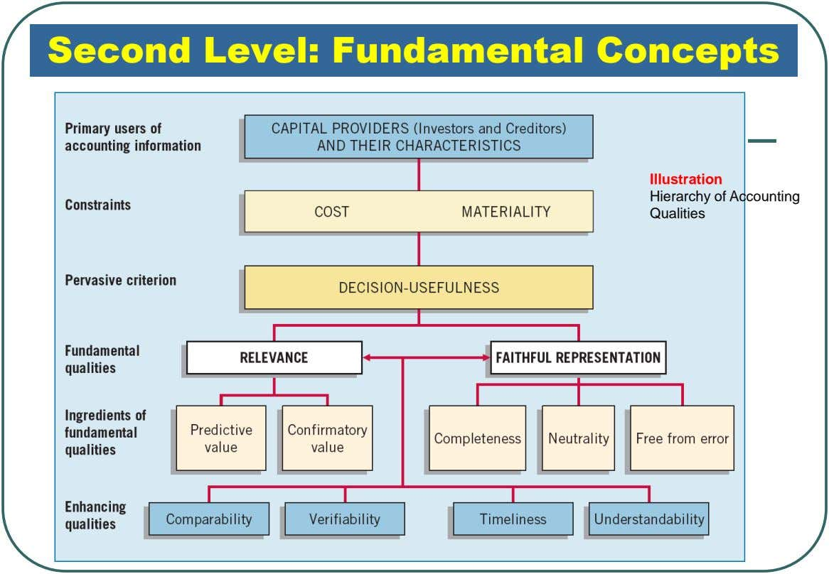Second Level: Fundamental Concepts Illustration Hierarchy of Accounting Qualities