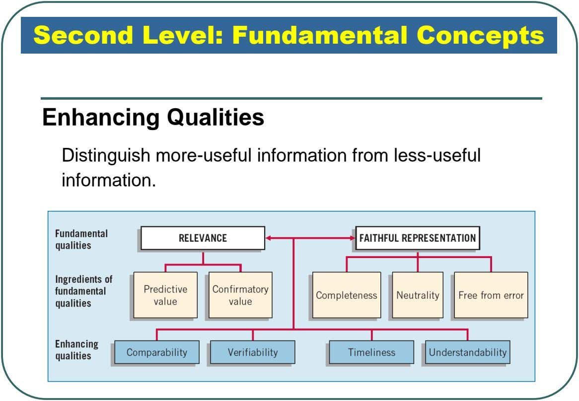 Second Level: Fundamental Concepts Enhancing Qualities Distinguish more-useful information from less-useful information.