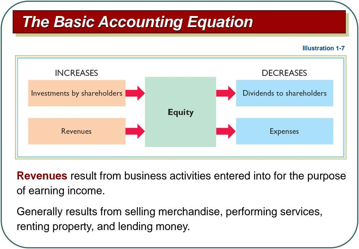 The Basic Accounting Equation Illustration 1-7 Revenues result from business activities entered into for the purpose