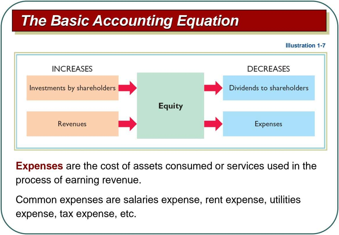 The Basic Accounting Equation Illustration 1-7 Expenses are the cost of assets consumed or services used
