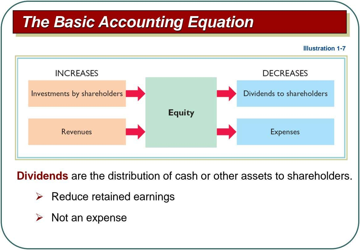 The Basic Accounting Equation Illustration 1-7 Dividends are the distribution of cash or other assets to