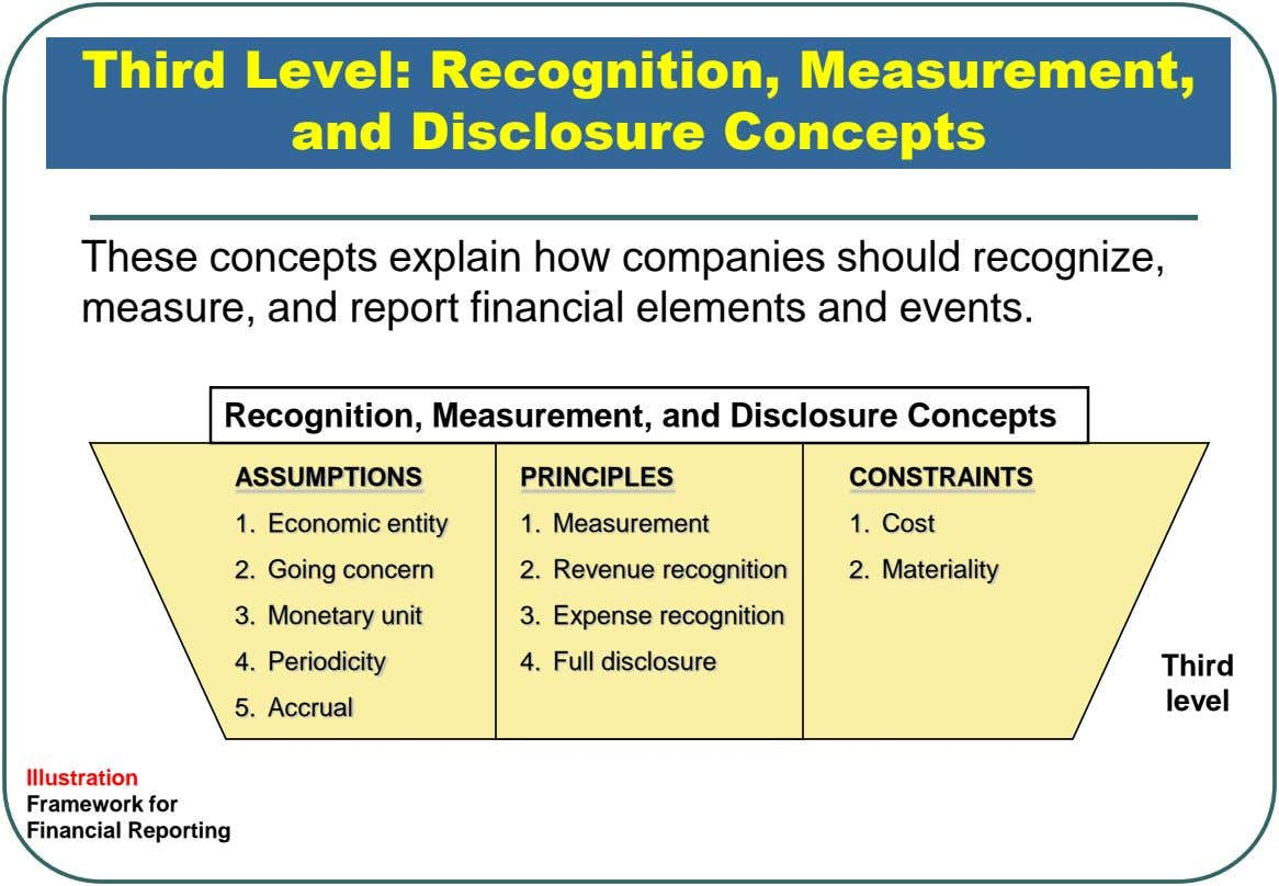 Third Level: Recognition, Measurement, and Disclosure Concepts These concepts explain how companies should recognize, measure, and