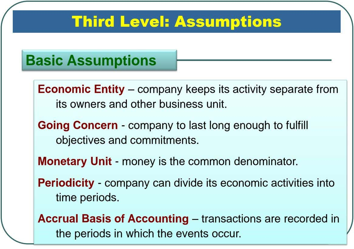 Third Level: Assumptions Basic Assumptions Economic Entity – company keeps its activity separate from its owners