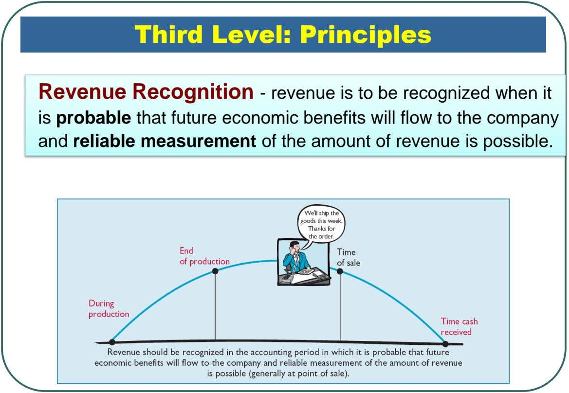 Third Level: Principles Revenue Recognition - revenue is to be recognized when it is probable that