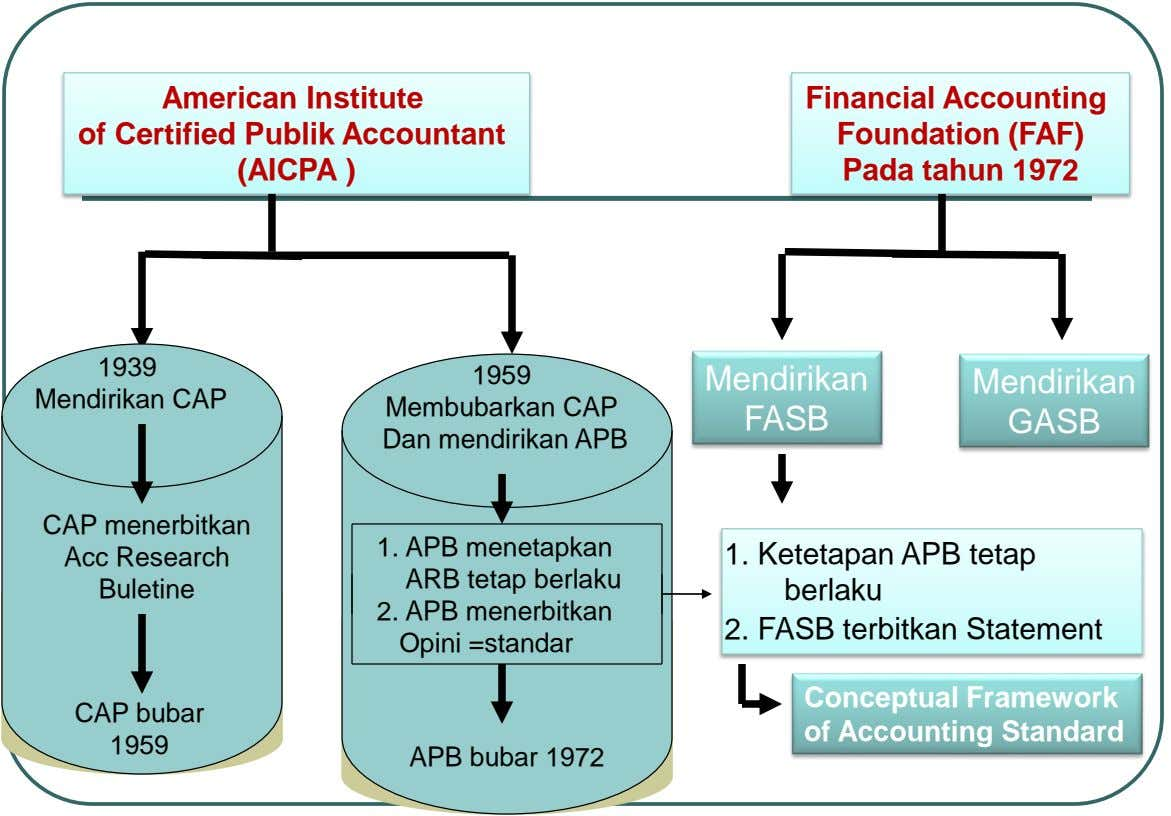 American Institute Financial Accounting of Certified Publik Accountant Foundation (FAF) (AICPA ) Pada tahun 1972 1939