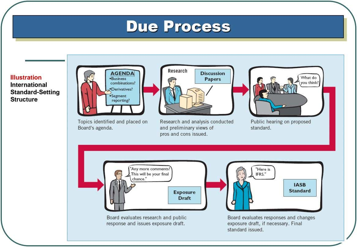 Due Process Illustration International Standard-Setting Structure