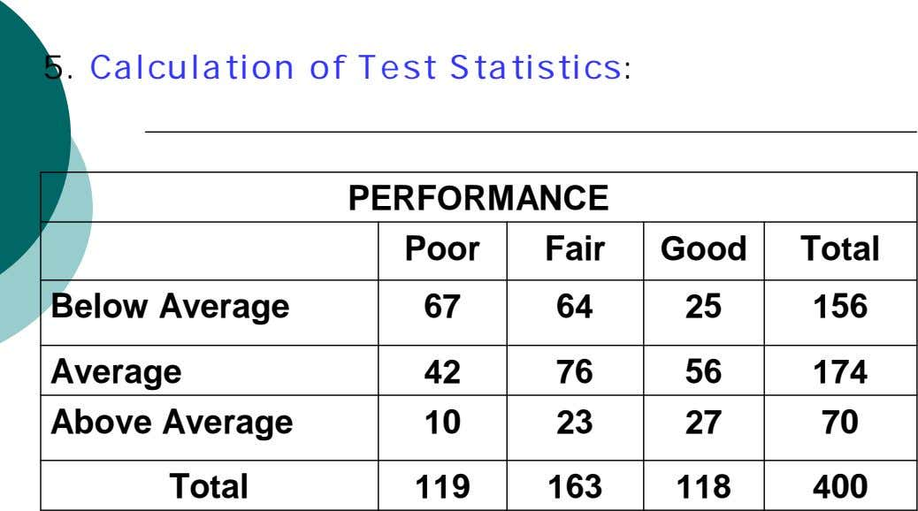 5. Calculation of Test Statistics: PERFORMANCE Poor Fair Good Total Below Average 67 64 25