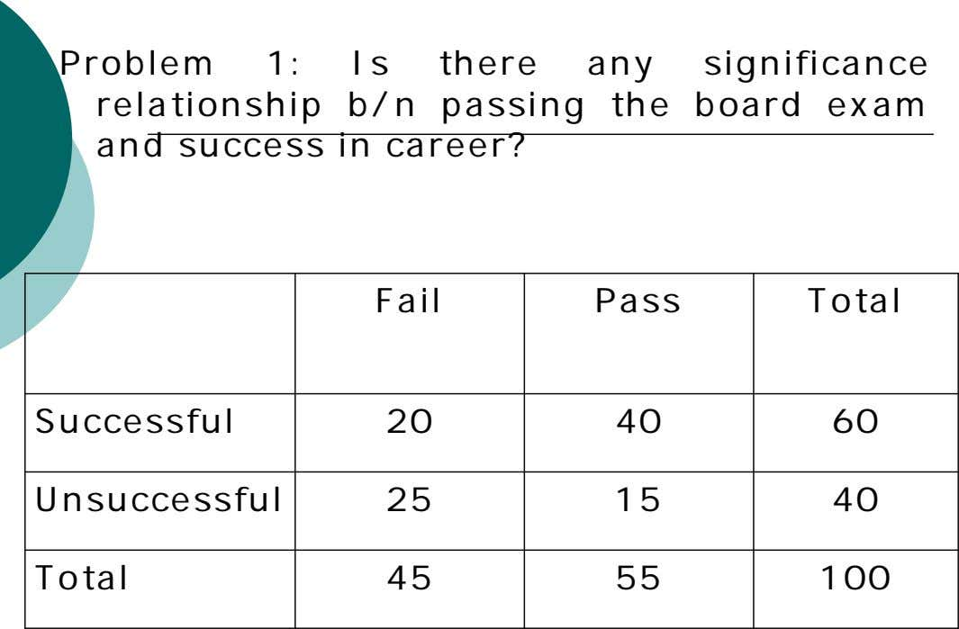 Problem 1: Is there any significance relationship b/n passing the board exam and success in