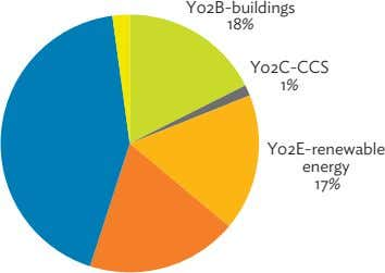 Y02E-renewable Y02C-CCS energy 17% Y02B-buildings 18% 1%