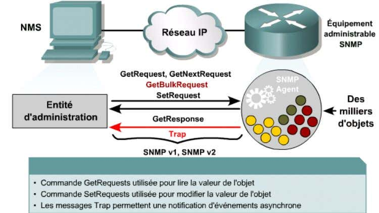 des messages GetRequest , GetNextRequest et SetRequest . Document Millésime Page administration reseau