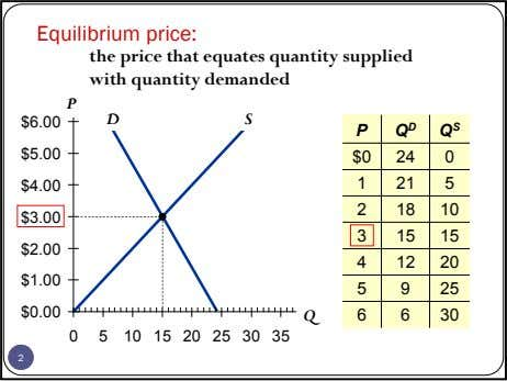 Equilibrium price: the price that equates quantity supplied with quantity demanded P D S $6.00