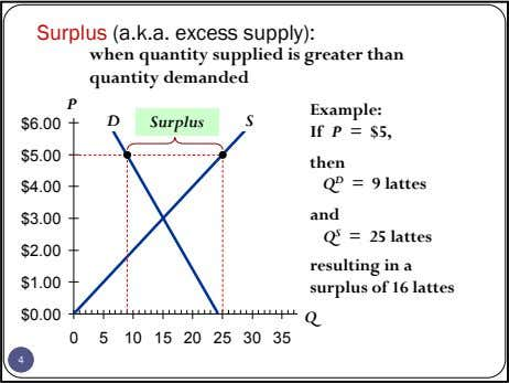 Surplus (a.k.a. excess supply): when quantity supplied is greater than quantity demanded P Example: D