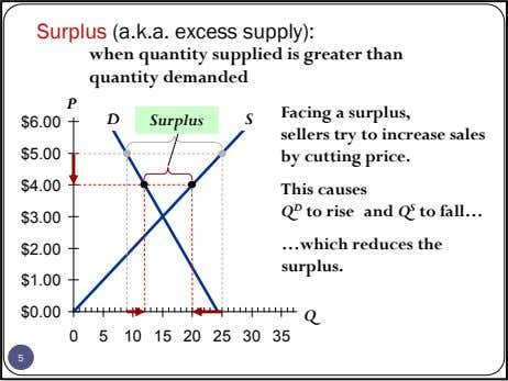 Surplus (a.k.a. excess supply): when quantity supplied is greater than quantity demanded P D Surplus