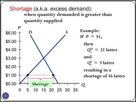 Shortage (a.k.a. excess demand): when quantity demanded is greater than quantity supplied P Example: D