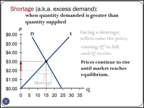 Shortage (a.k.a. excess demand): when quantity demanded is greater than quantity supplied P D S
