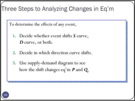 Three Steps to Analyzing Changes in Eq'm 1. 2. 3. 1010