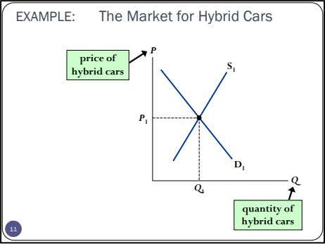 EXAMPLE: The Market for Hybrid Cars P price of S 1 hybrid cars P 1