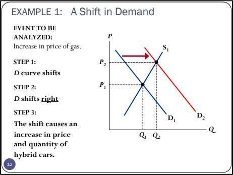 EXAMPLE 1: A Shift in Demand EVENT TO BE ANALYZED: P Increase in price of