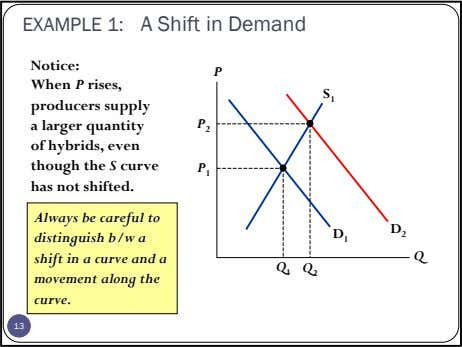 EXAMPLE 1: A Shift in Demand Notice: P When P rises, S 1 producers supply