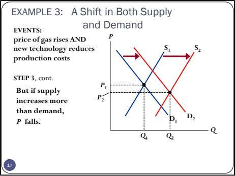 EXAMPLE 3: A Shift in Both Supply and Demand EVENTS: P price of gas rises