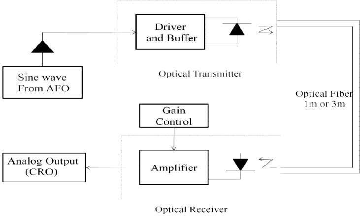 else it is refracted out of the fiber core. Block Diagram: Dept of Telecommunication Engineering, APSCE.