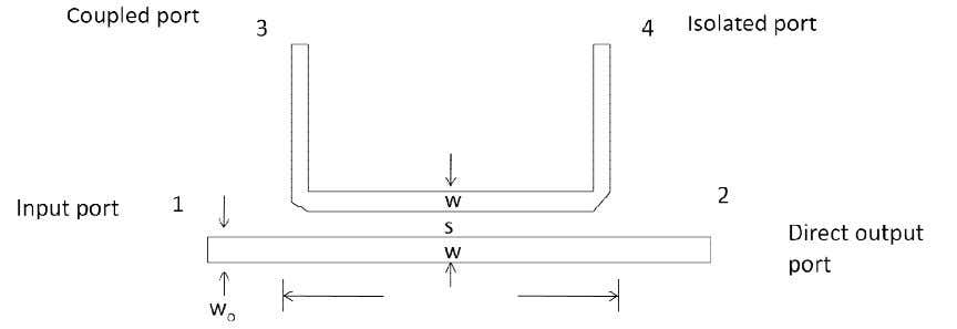 coupled line coupler is also referred as backward wave coupler. Dept of Telecommunication Engineering, APSCE. Page