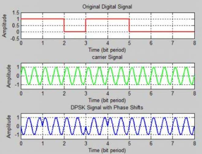 to input SDATA. 13. Observe the waveforms. Waveforms: Conclusion: The differential coding of data to be