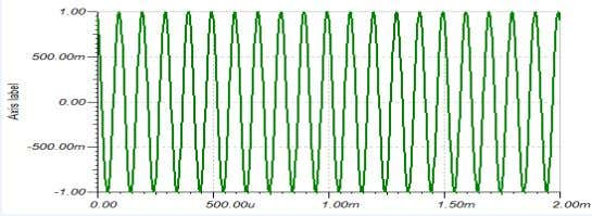 Advanced Communication Lab Manual Output Waveforms: Observations: Frequency of the message signal m(t) = Frequency of