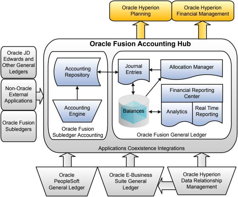 Oracle Hyperion Planning Oracle Hyperion Financial Management Oracle Fusion Accounting Hub Oracle JD Edwards and