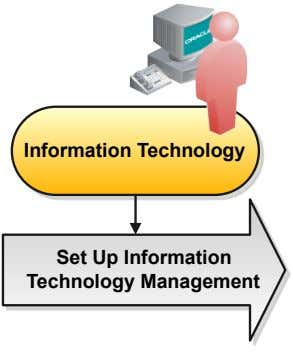 Information Technology Set Up Information Technology Management