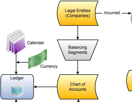 Legal Entities Incurred (Companies) Calendar Balancing Segments Currency Ledger Chart of Accounts