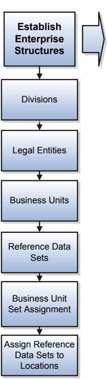 Establish Enterprise Structures Divisions Legal Entities Business Units Reference Data Sets Business Unit Set
