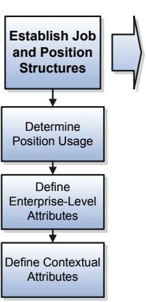Establish Job and Position Structures Determine Position Usage Define Enterprise-Level Attributes Define