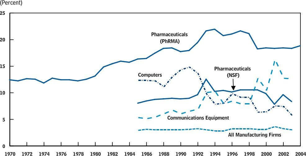 (Percent) 25 Pharmaceuticals 20 (PhRMA) 15 Pharmaceuticals Computers (NSF) 10 Communications Equipment 5 All