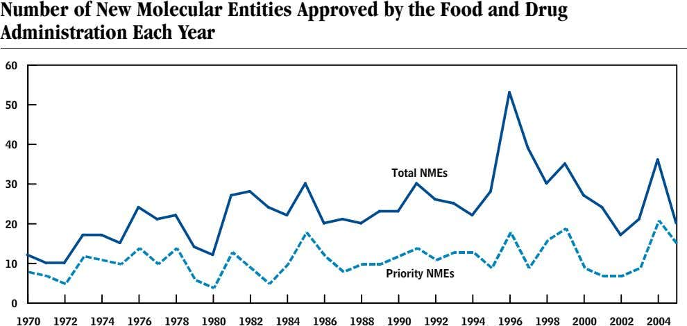 Number of New Molecular Entities Approved by the Food and Drug Administration Each Year 60