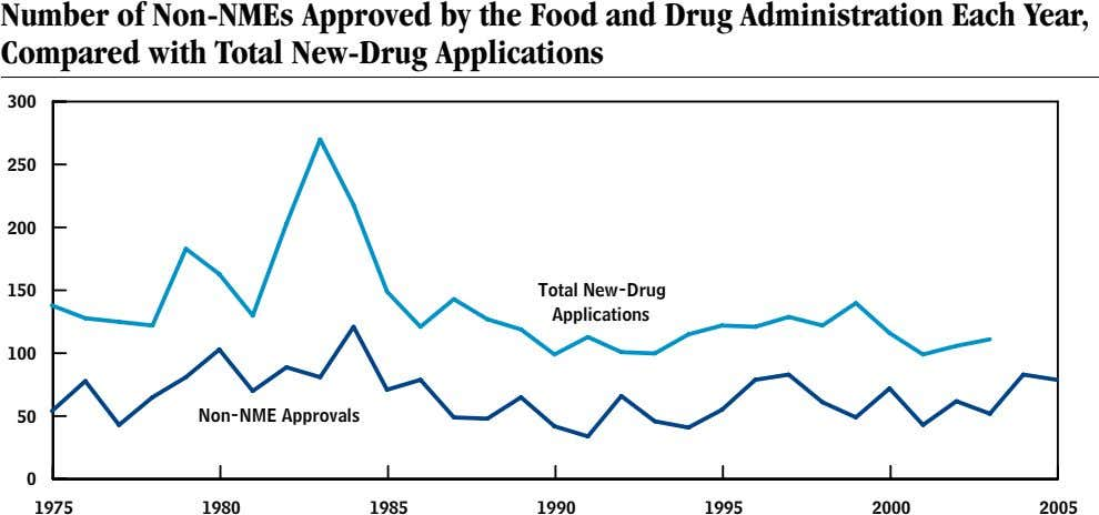 Number of Non-NMEs Approved by the Food and Drug Administration Each Year, Compared with Total