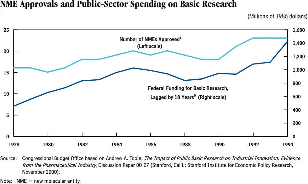NME Approvals and Public-Sector Spending on Basic Research (Millions of 1986 dollars) 25 1,600 Number