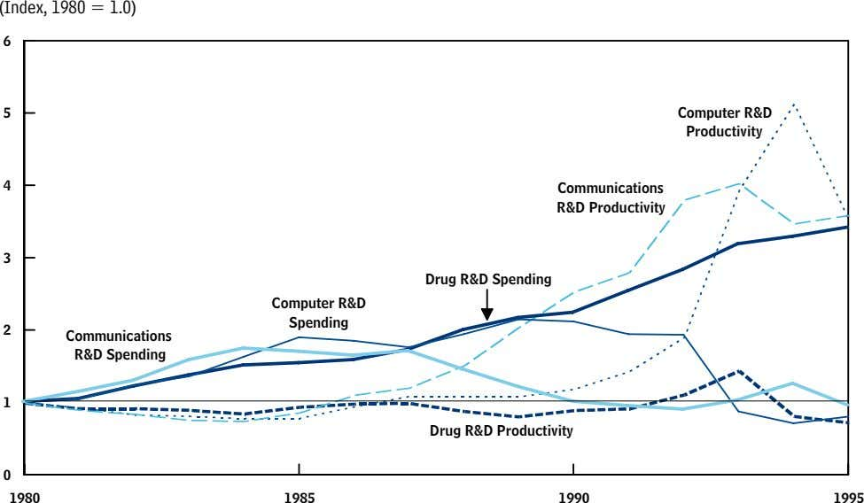 (Index, 1980 = 1.0) 6 5 Computer R&D Productivity 4 Communications R&D Productivity 3 Drug