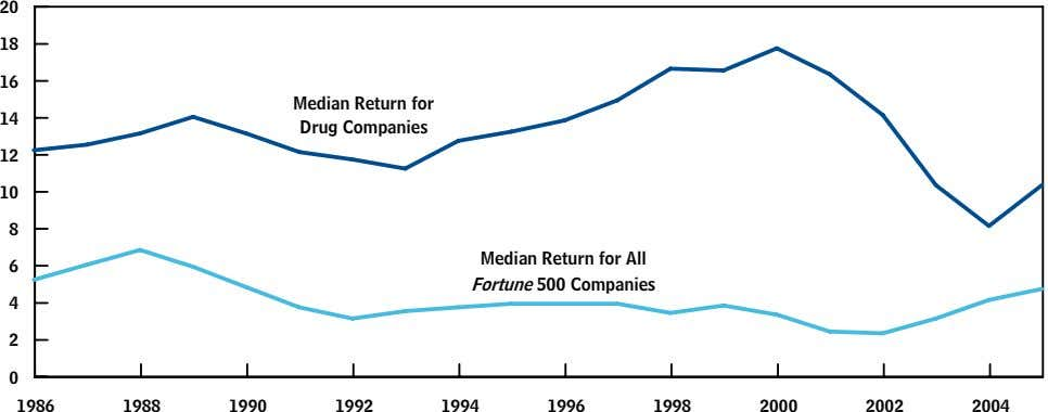 20 18 16 Median Return for 14 Drug Companies 12 10 8 6 Median Return