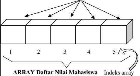 1 2 3 4 5 ARRAY Daftar Nilai Mahasiswa Indeks array