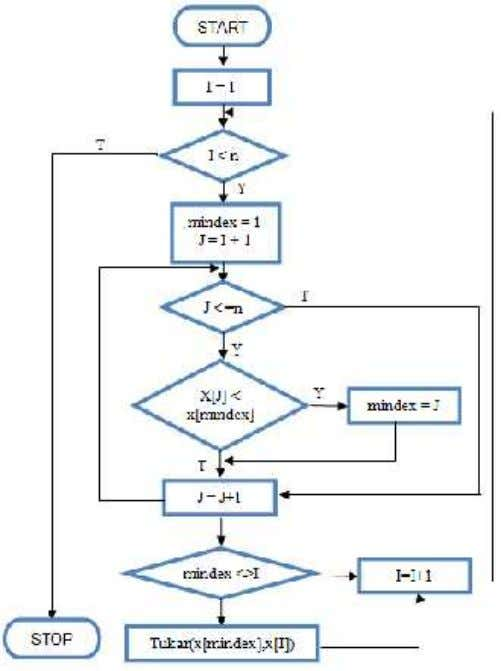 [ BAB II SORTING ] (3) Flowchart algoritma selection sort Gambar 2.10. Flowchart algortima selection sort