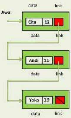 single linked list dengan 1 node berisi 2 field data Gambar 3.4. Linked list dengan medan