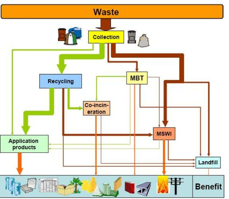 "be presum ed to be waste until the contrary is proved."" Figure 1: Waste Flow The"