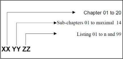 on the other hand is further divided into 14 sub-chapters. Figure 3 Coding System A six-digit