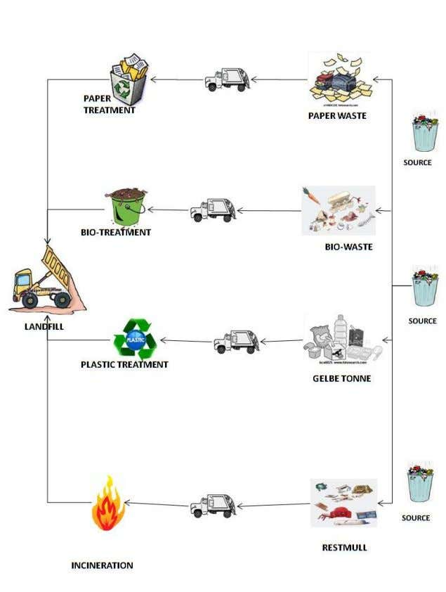 are compared and to find most feasible model for waste collection supply chain of Duis- burg.