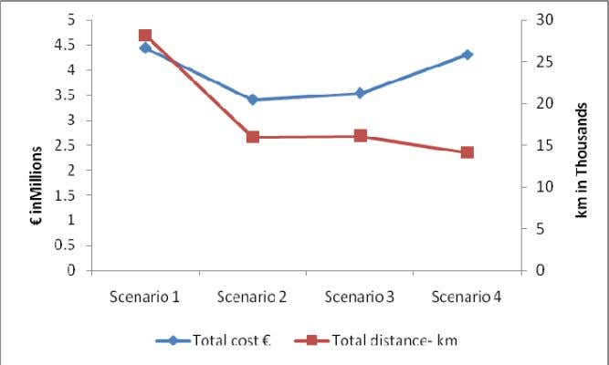 is tried which is shown by scenario 4 there is rise in cost. Figure 21: Total