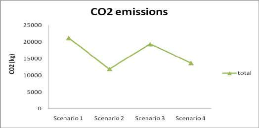 logistic strategy can also help in cutting down emissions. Figure 22: CO2 emission for various scenarios