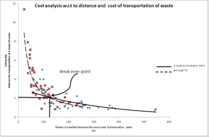 through transfer station to incineration plant. Figure 25: Cost analysis w.r.t distance and cost of