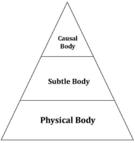 The Physical Body (Sthoola Sharir) 2. The Subtle Body (Sukshma Sharir) 3. The Causal Body (Karana
