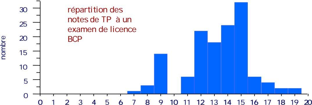 30 25 répartition des notes de TP à un examen de licence 20 BCP 15
